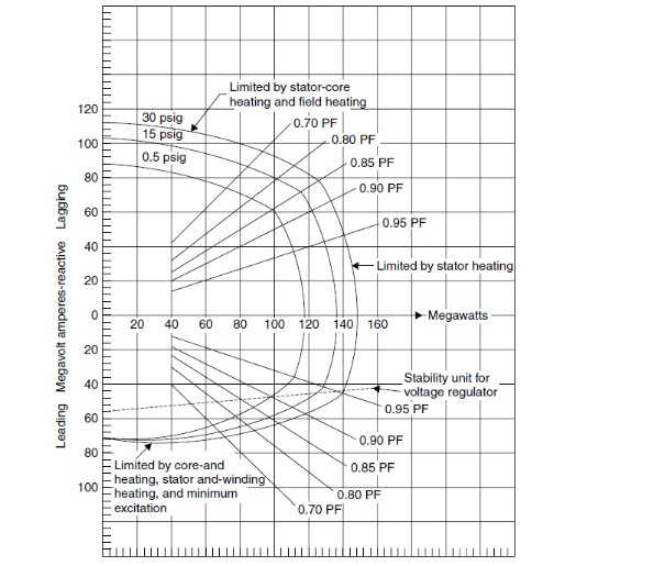 Capability curves of Synchronous  Generator